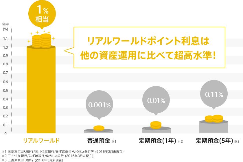 リアルワールドポイント利息は他の資産運用に比べて高水準!